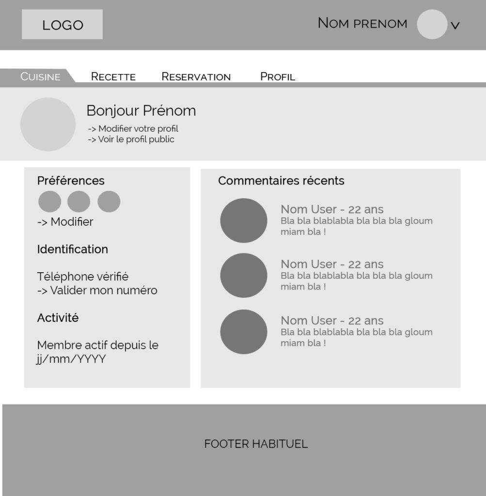Wireframe profil utilisateur sur le site internet